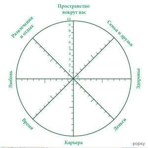 коучинговое колесо